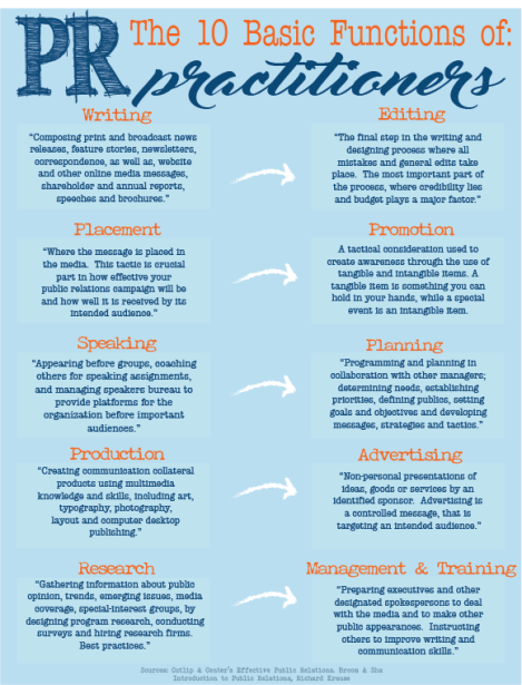 10 functions of pr infographic_final.png